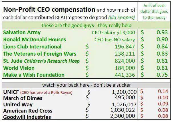 A good list to retweet and share. The truth behind a lot of charities give to the ones who are doing good. http://t.co/FceazYsdV5
