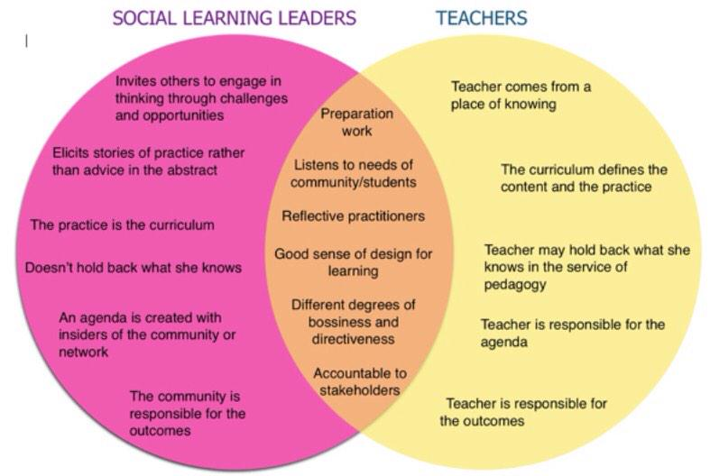 Difference between a social learning leader and a teacher by @etiennewenger http://t.co/kx1UvIgHXU