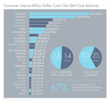 get ready for a rocking 2015! consumer internet companies have $268B in cash. total > $605B incl AAPL, MSFT, Samsung http://t.co/AUWFcGhJsM