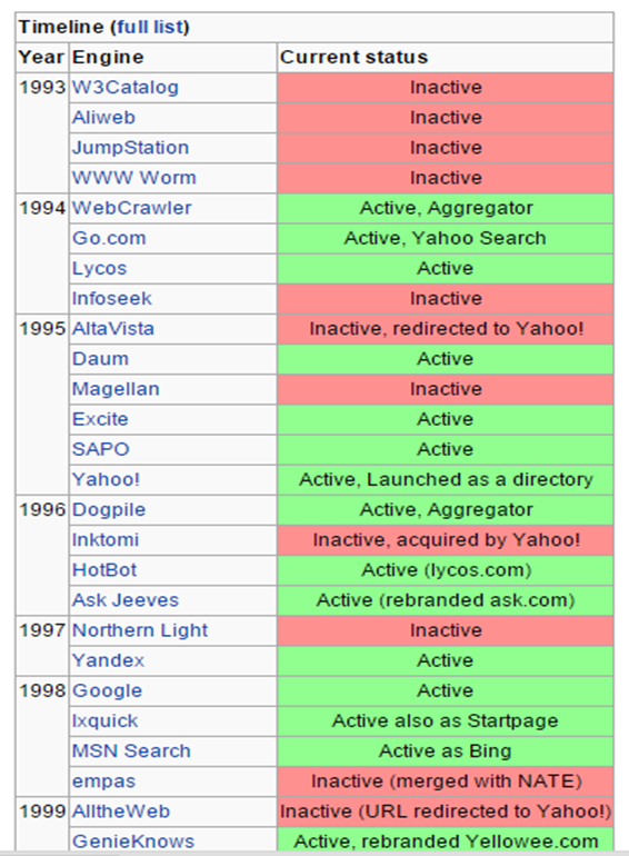 Google was the 21st search engine to enter the market. Know your competition but dont copy it. #codecon http://t.co/NBEPMDAOAP v @ValaAfshar