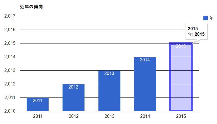近年の傾向を分析した結果、来年は2015年になる可能性が非常に高いことが分かりました。 http://t.co/esGtWo7E27