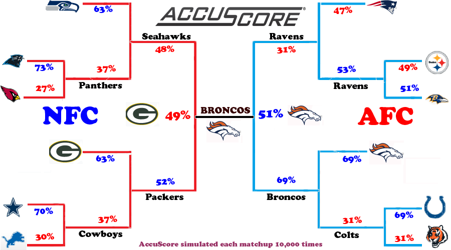 Accuscore On Twitter Icymi Accuscore S 2015 Nfl Playoff Bracket Predictions Http T Co Nqojenaorx Http T Co 6ho5cngfod Broncos Nflplayoffs