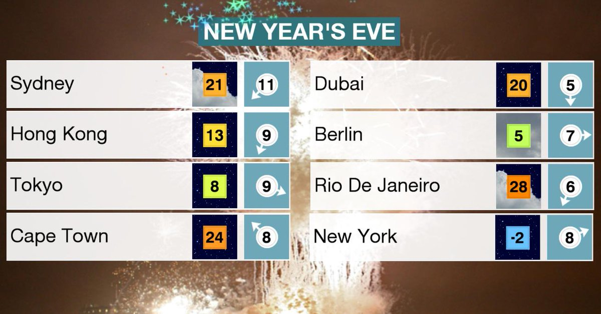 BBC Weather On Twitter Watching The Arrival Of The NewYear In - Nyc bbc weather