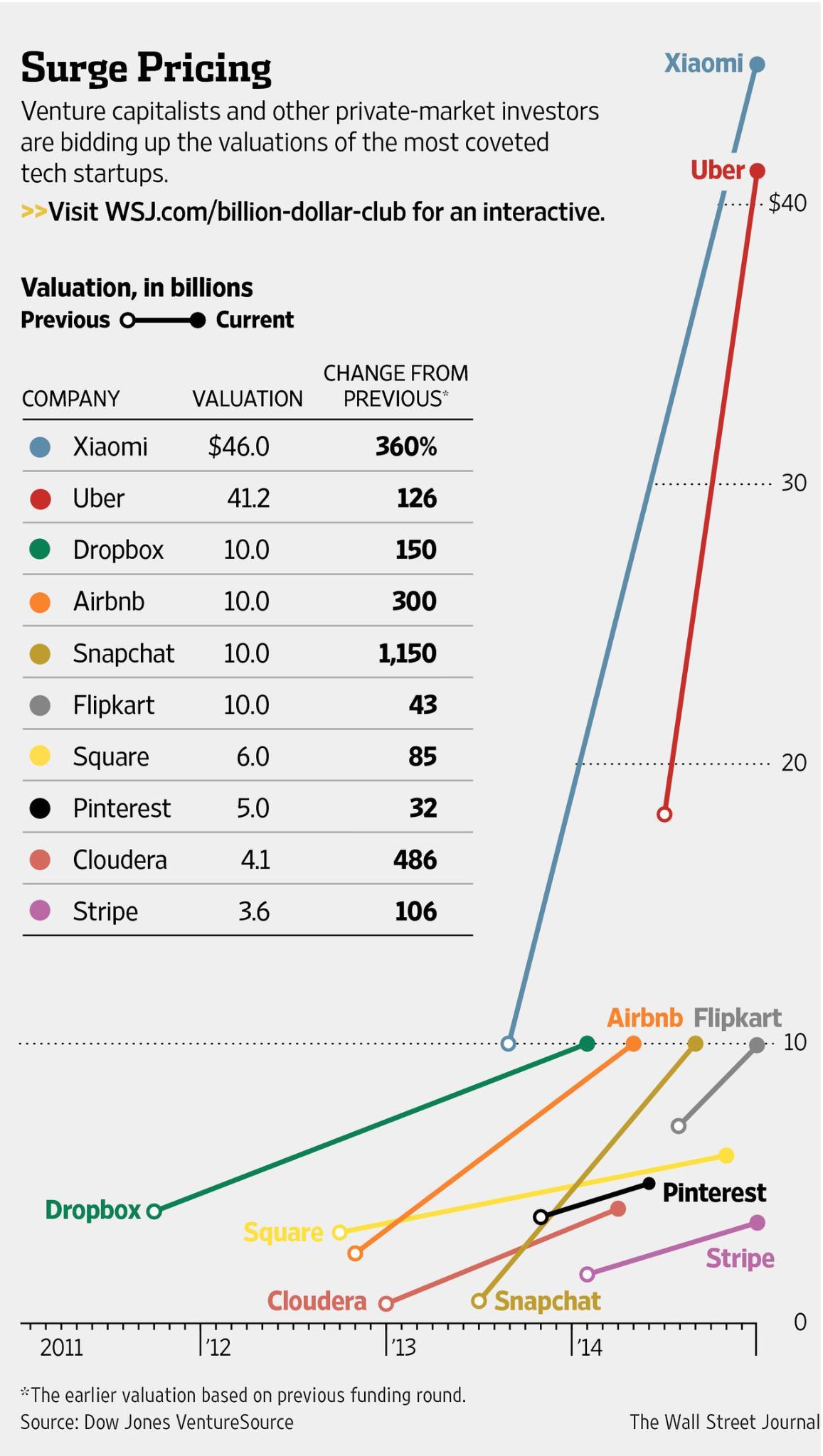 Waarde Xiaomi vergeleken met andere startups, via The Wall Street Journal