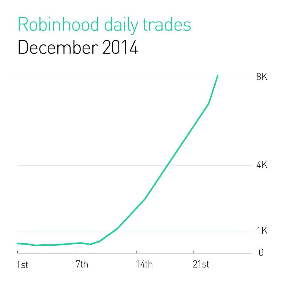 Robinhood app options trading