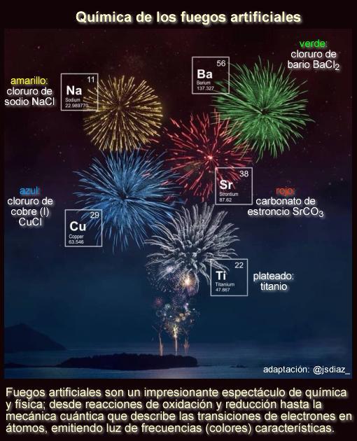 Jorge S. Diaz @jsdiaz_  Fuegos artificiales: un impresionante espectáculo de química y física