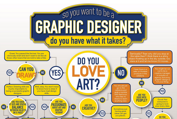 Flowchart Do You Have What It Takes To Be A Graphic Designer