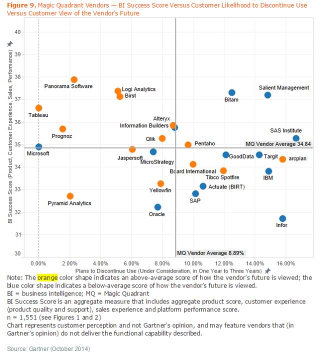 Gartner Magic Quadrant for BI Success vs Cust. Churn Likelyhood