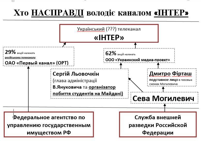 """Среди задержанных под офисом """"Интера"""" есть экс-бойцы 30-й бригады ВСУ, - Аваков - Цензор.НЕТ 9298"""