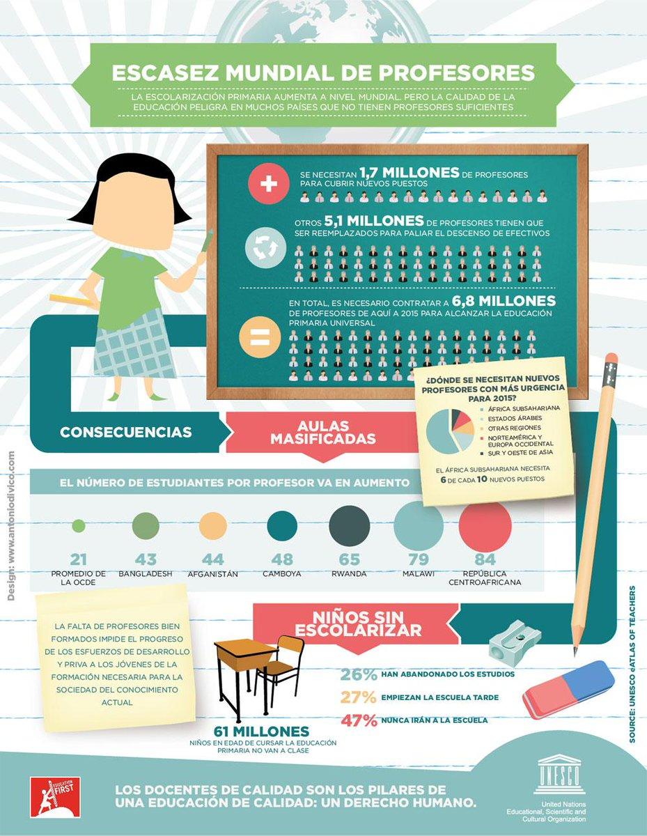 Escasez mundial de #profesores #infografia #infographic #education http://t.co/qH32nzEb0p http://t.co/HbfBbWXh8s