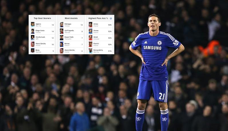 Premier league table, form guide, top scorers, most assists, most