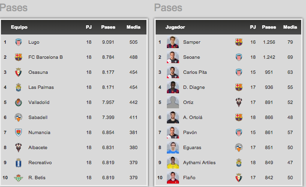 Tables top 10 teams and players with - Spanish second division league table ...