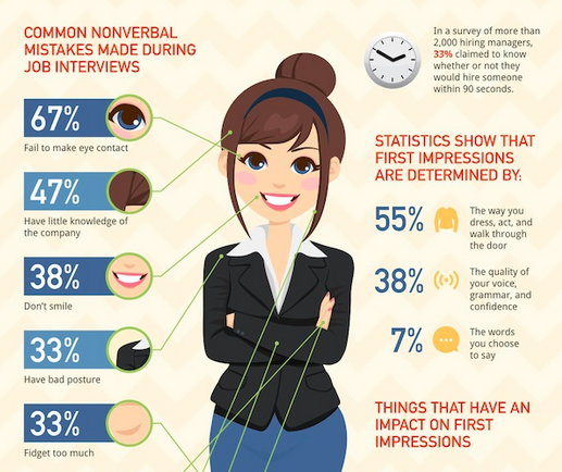 Nice #Infographic: Non Verbal Job Interview Tips For A Flawless First Impression  Http://ow.ly/GHG8I Pic.twitter.com/Q3b2qo7mAC Via @designtaxi  First Interview Tips