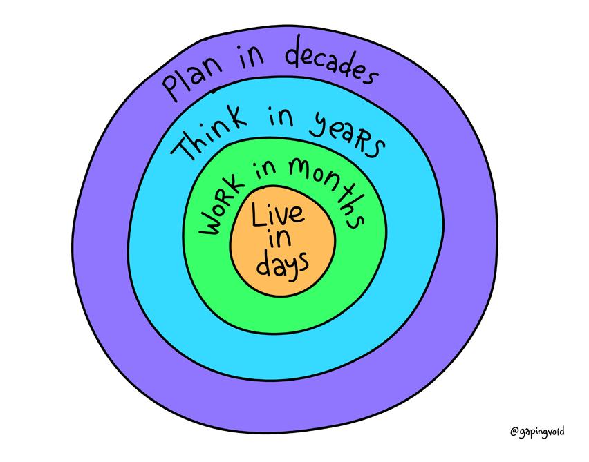 Como viver, excelente imagem que resume como planejar sua vida, do @gapingvoid :-) http://t.co/8Uf2oyddHO http://t.co/eUWNXJmBjB