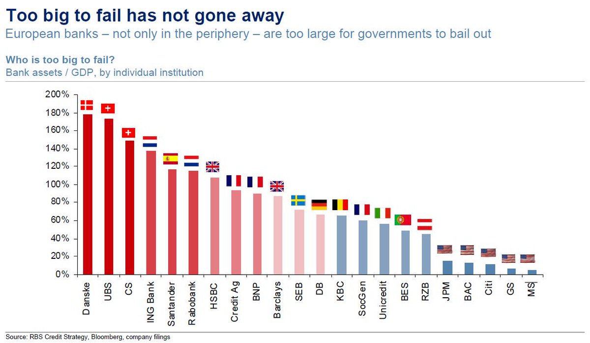 fail European banks assets relative country GDP UBS Santander HSBC
