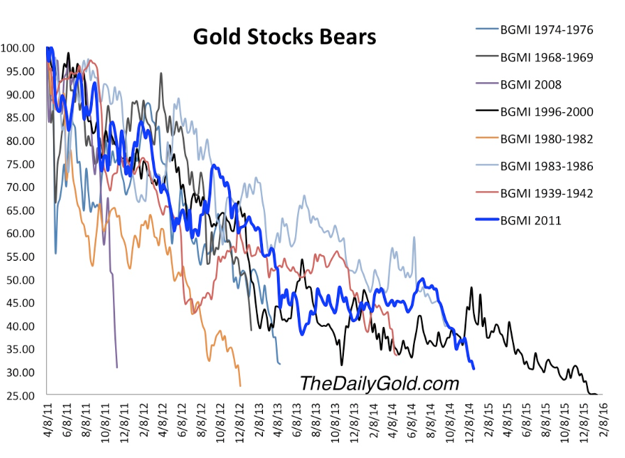 When do bear markets in mining stocks end? At these price levels. And only 1 bear market has lasted longer. http://t.co/XvedAOOK9k