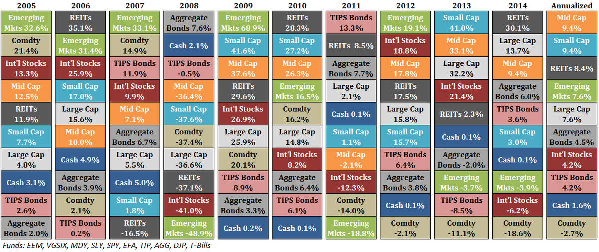 Updating my favorite performance chart: asset allocation quilt. via @awealthofcs $$ http://t.co/ZsBQQpvAga http://t.co/jnkRYGogY7