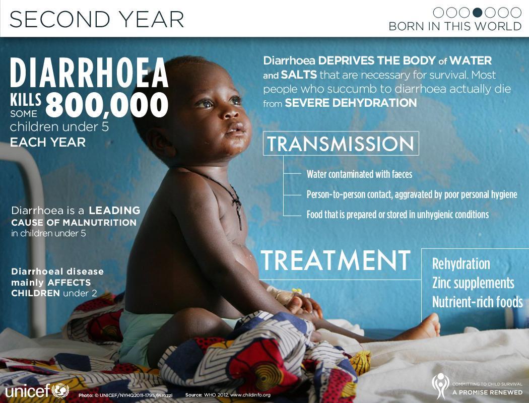 Infecciosas: ¿Sabías que unos 800.000 mil niños menores de 5 años mueren cada año por una diarrea? #microMOOC http://t.co/V7Fc5tPLC0