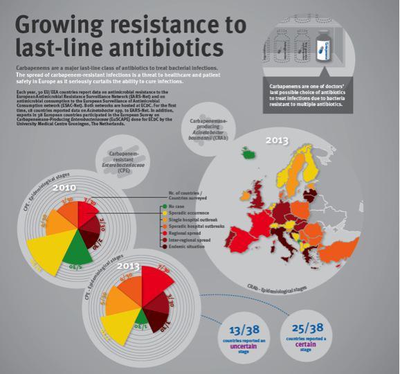 El aumento de casos de bacterias resistentes al antibiótico carbapenem YA es un problema en Europa #microMOOC http://t.co/wXhVSuU3iH