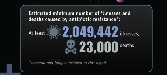 Cada año mueren unas 23.000 personas solo en EE.UU. por infecciones resistentes a los antibióticos #microMOOC http://t.co/gy2XMiG75R