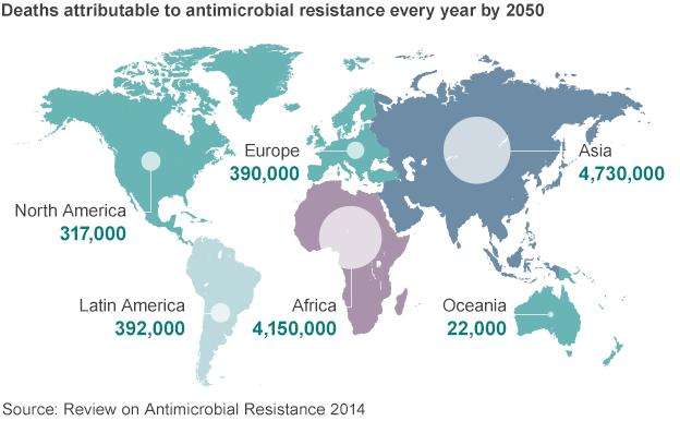 Para el año 2050 la resistencia a antibióticos puede ser la causa de unos 10 millones de muertes al año #microMOOC http://t.co/EgEodhBJOY