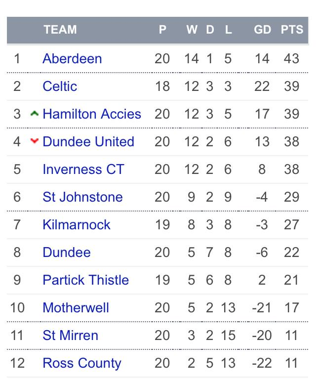 Spfl On Twitter Table Updated Premiership Standings