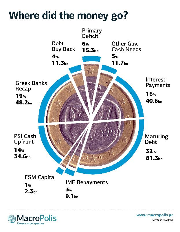 Where did all the money go? @YiannisMouzakis explains what happened to troika loans to #Greece http://t.co/zjmSf1vJNb