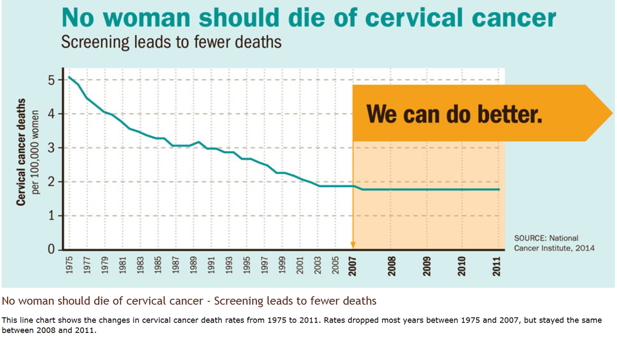 Cervical Cancer - CDC.GOV