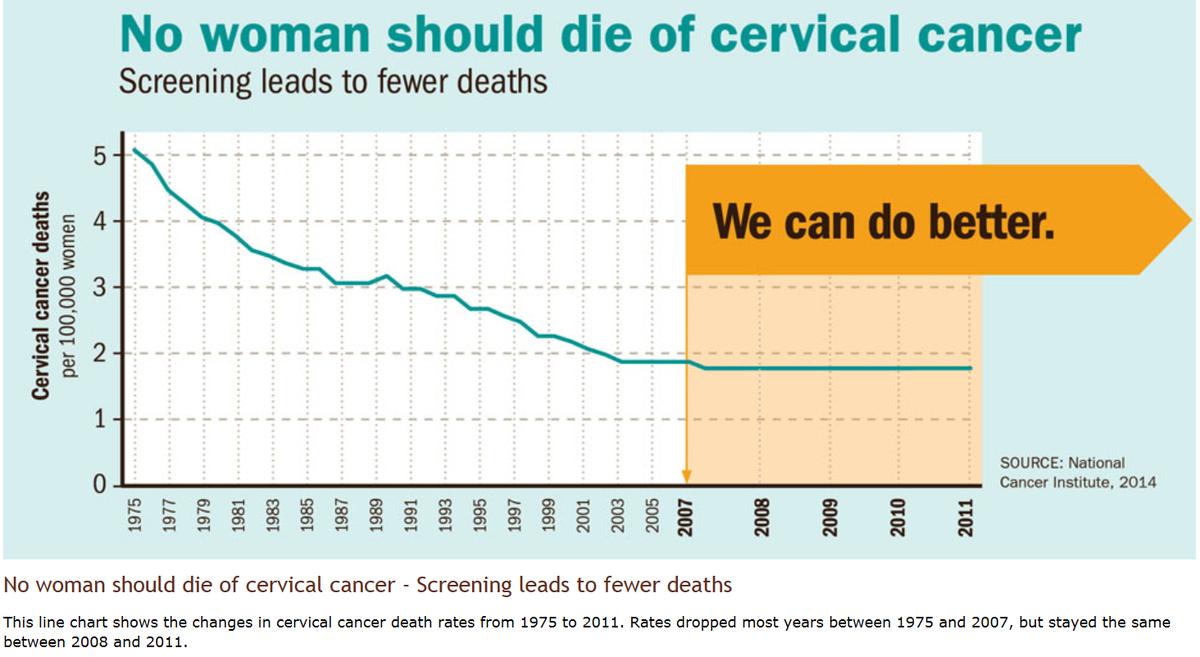 Cervical Cancer - CDC.GOV
