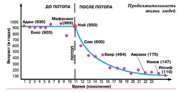 Генеалогический метод исследования использует наука