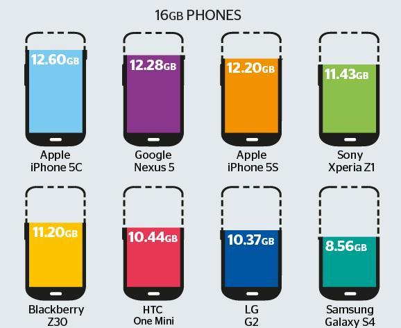 Tromperie sur le stockage iPhone : Apple est loin d'être le seul http://t.co/PLaUlHp40u http://t.co/x7omT8EL2w