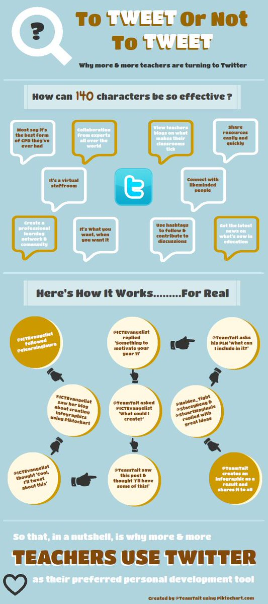 To Tweet or Not to Tweet... Why and How Teachers are using Twitter http://t.co/76xui5LbrZ via @edudemic #educhat http://t.co/3si2Fe7ZuN