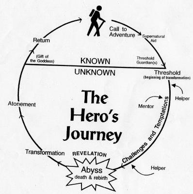 #Storytelling: a collection of diagrams, plots and sequences useful for writing great stories. http://t.co/OLOFxj2gF8 http://t.co/56yk8c53El