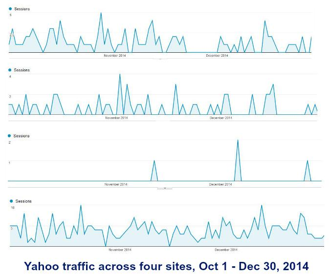 Yahoo Ascending: Why Marissa Mayer Will Have a Happy New Year http://t.co/1c5lY27sXn (my guest post at @semrush) http://t.co/y8q6ZoJhHY