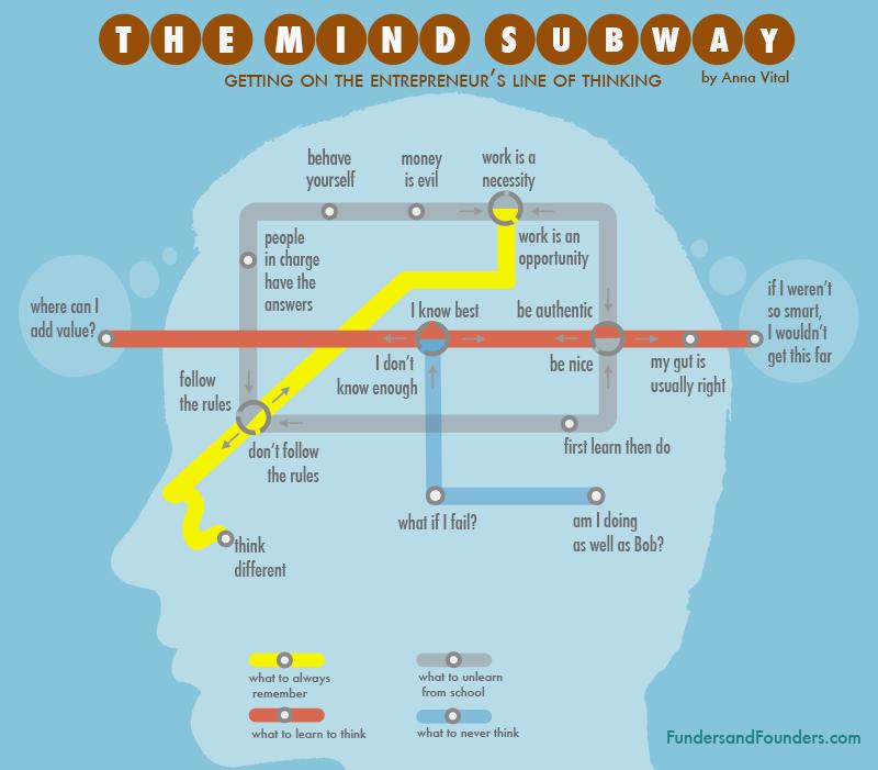 How entrepreneurs think (Infographic) @larrykim http://t.co/LQlAed5Ijf http://t.co/dokV3jZXB5