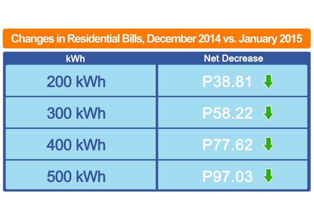 GOOD NEWS: Bababa ang singil sa kuryente ngayong JAN ng P0.19/kWh, o katumbas ng P39 na bawas kada 200kWh na konsumo. http://t.co/jF6kqGRp7R