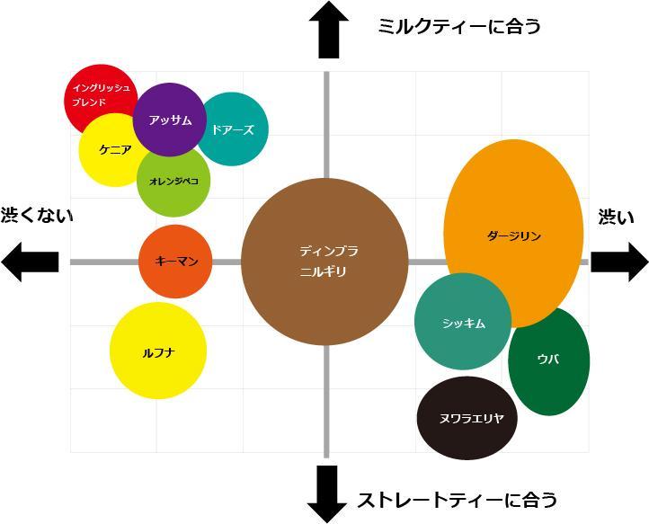 紅茶の茶葉分類表。一応当店のブレンド基準なのと、マスター、マネージャー、私、ブレンダーの4人の独断と偏見です。人の好みでかなり分類が変わりますし、メーカーとかお店のブレンドで振れ幅結構あるんですが、なるべく一般的にしたつもり。 pic.twitter.com/CNBZ2lJqMi