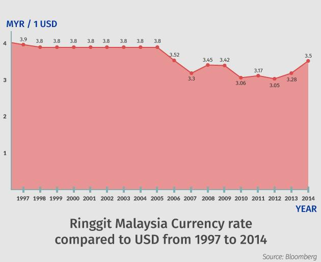 That Looks Bad Rt 501awani Malaysian Ringgit Conversion To Us Dollar 1997 2017