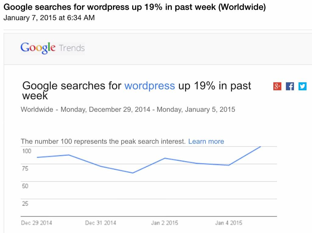 I sure do like the look of this trend. #wordpress http://t.co/pV5t8LP4Nv