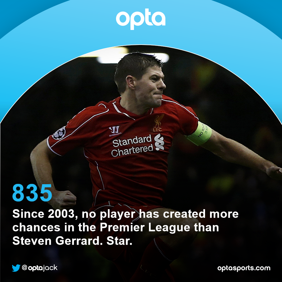 835 - Since 2003, no player has created more chances in the Premier League than Steven Gerrard. Star. http://t.co/xIRm9WHCs5