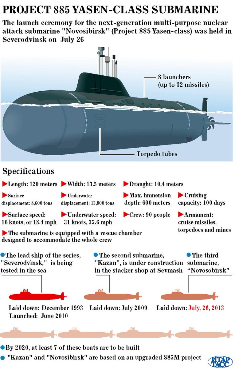 spendergast: New Generation Submarines Of USN and Russia