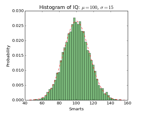 Histogram of IQ with matplotlib