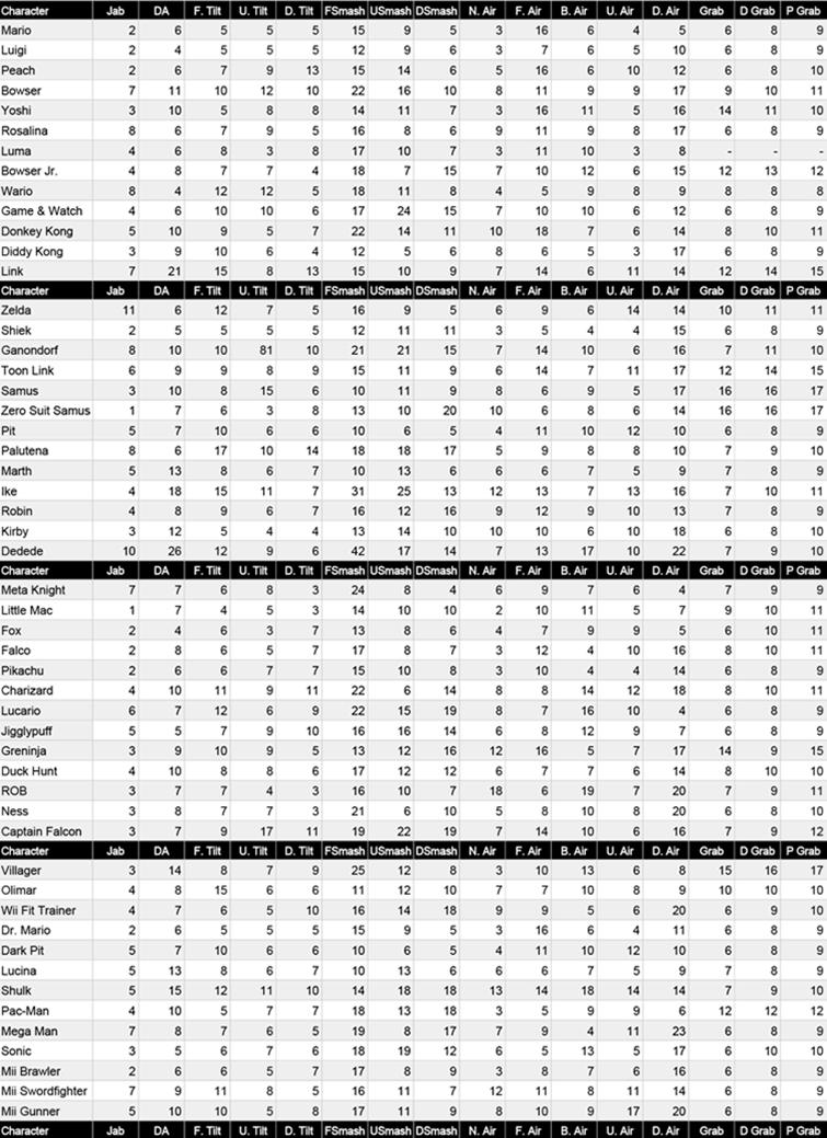 [Info] Frame de chaque attaque  B6z8FcICcAATzqj