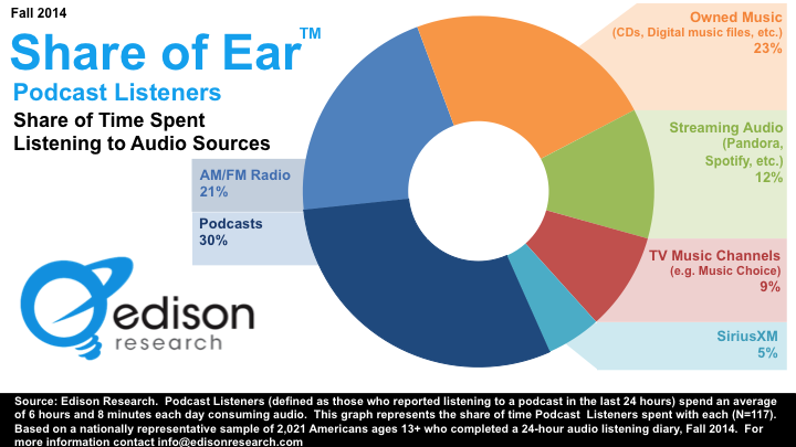 """If you listen to podcasts, you listen to a lot of podcasts."" Latest Share of Ear numbers from Edison Research. http://t.co/AFqoIVIGJh"