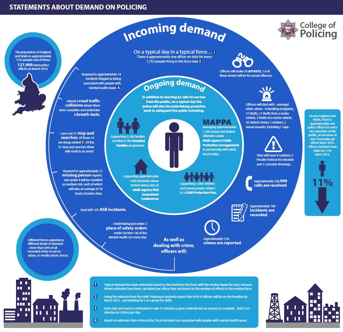 NEWS: First analysis of national demand on policing is published #policedemand http://t.co/Ip5WMhZlM0 http://t.co/jMiCe28WWQ