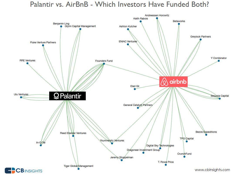 Palantir vs AirBnB investors