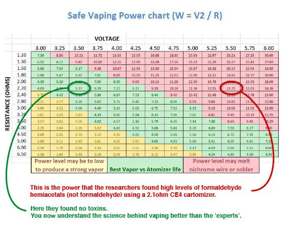 Tableau des watts de VP
