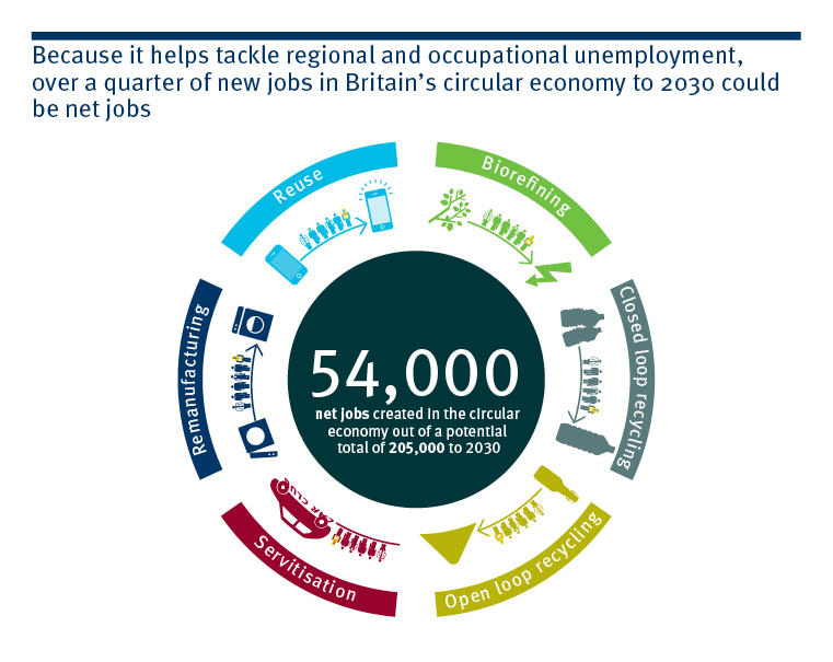 Our study w/@GreenAllianceUK suggests growth of #circulareconomy could reduce unemployment by 54,000 #CEisWorking http://t.co/P6p6Edc4Sr