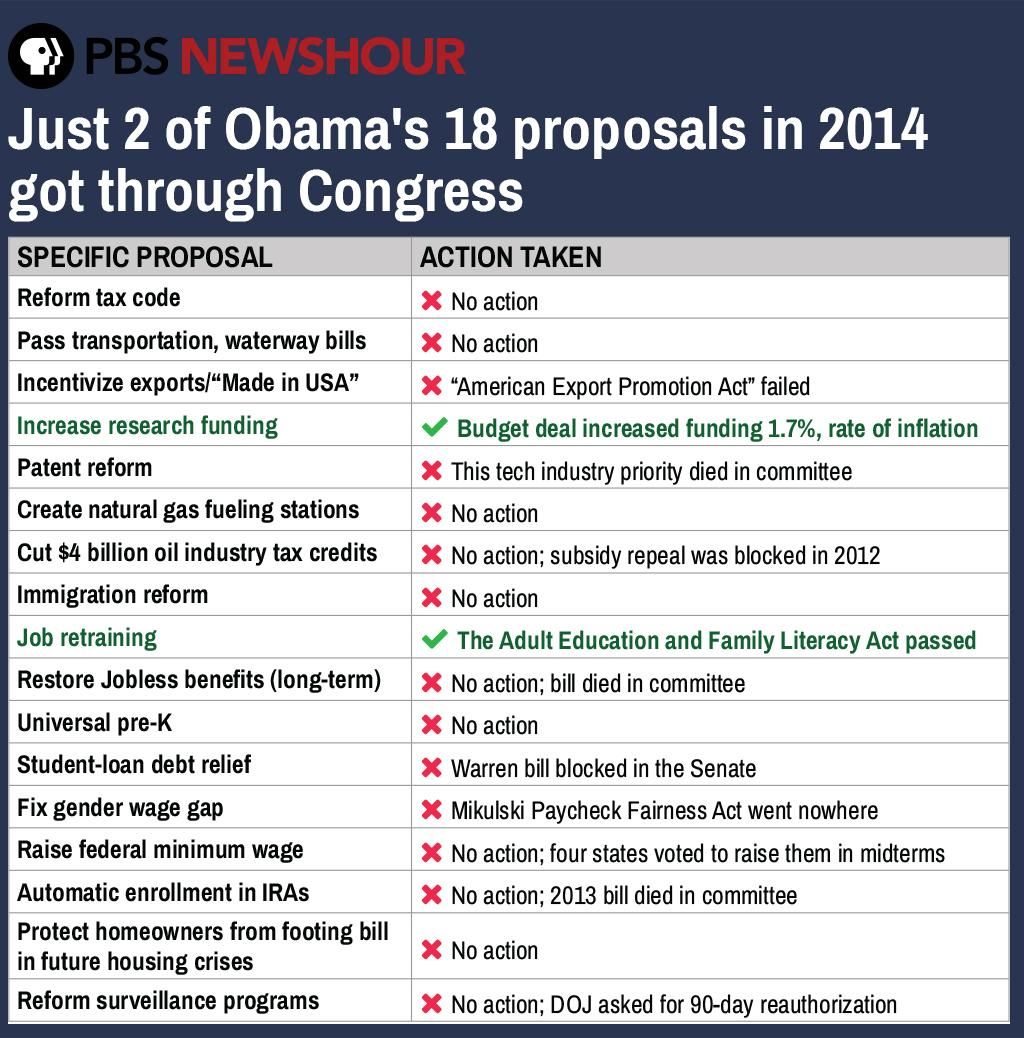 Here's what all got proposed at last year's #SOTU & then what happened - see http://t.co/xZftqhCwIO http://t.co/7FEn7ign9h