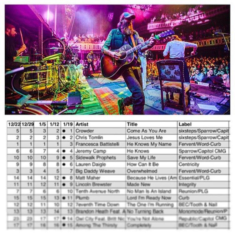 Huge congrats @crowdermusic on the #1 radio single - Come As You Are! #NeonSteeple http://t.co/RPSVBWABrp
